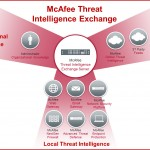 McAfee Threat Intelligence Exchange
