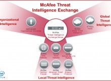 McAfee Threat Intelligence Exchange